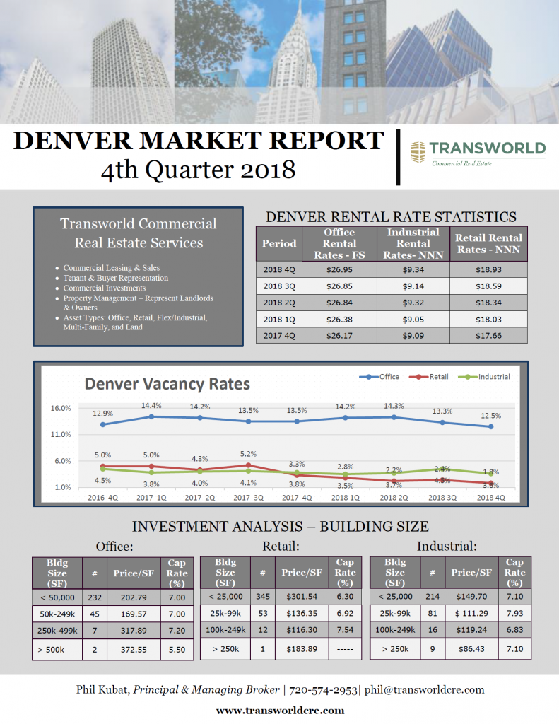 The Q4 2018 Market Report outlines the highly active commercial real estate market in Denver. Let the experts at Transworld Commercial Real Estate help you take advantage of the market to reach your business goals.