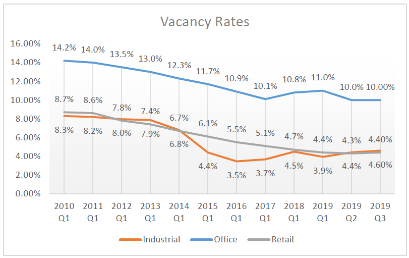 Vacancy rates in the Denver commercial market have been trending down for some time now. Transworld Commercial Real Estate can help owners negotiate this tight market. Q3 2019 Commercial Market Report